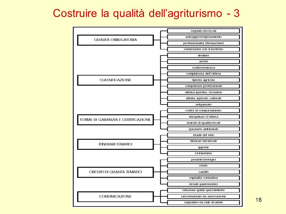 Costruire la qualità dell'agriturismo - 3