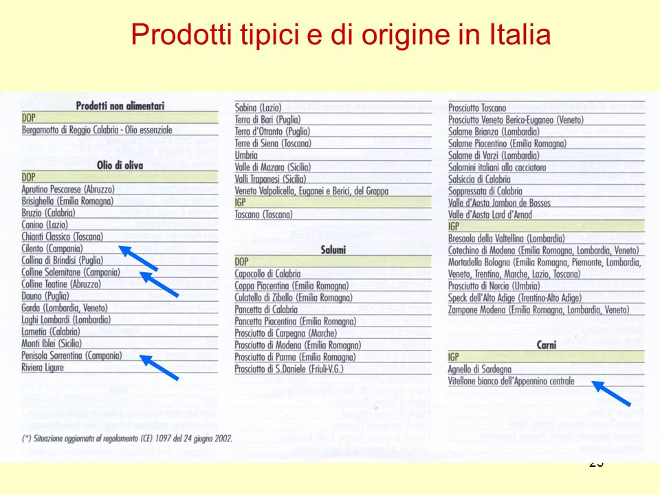 Prodotti tipici e di origine in Italia