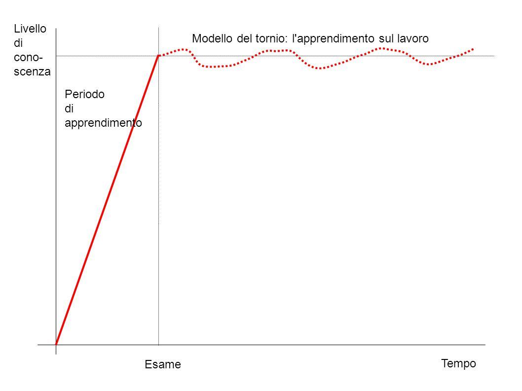 Livello di. cono- scenza. Modello del tornio: l apprendimento sul lavoro. Periodo. di. apprendimento.