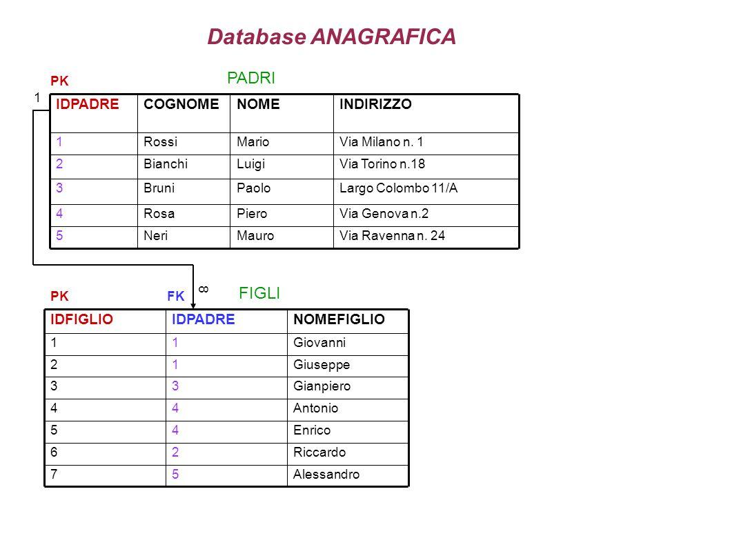 Database ANAGRAFICA PADRI FIGLI INDIRIZZO NOME COGNOME IDPADRE