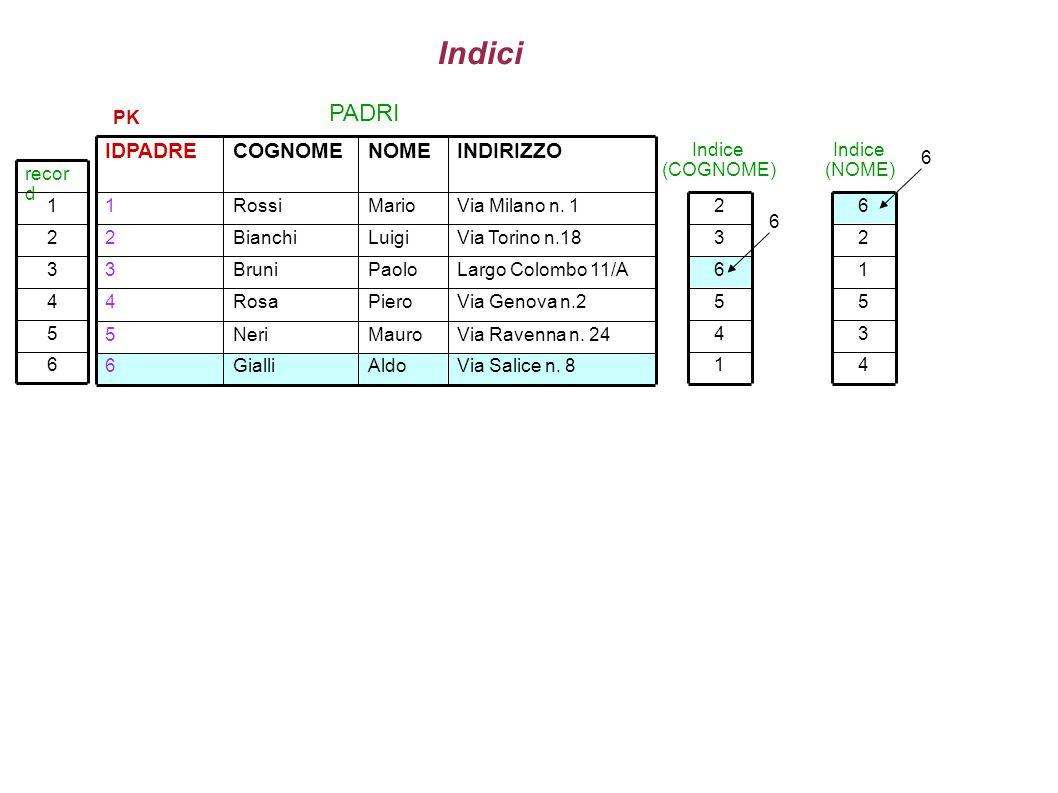 Indici PADRI INDIRIZZO NOME COGNOME IDPADRE PK Via Salice n. 8 Aldo