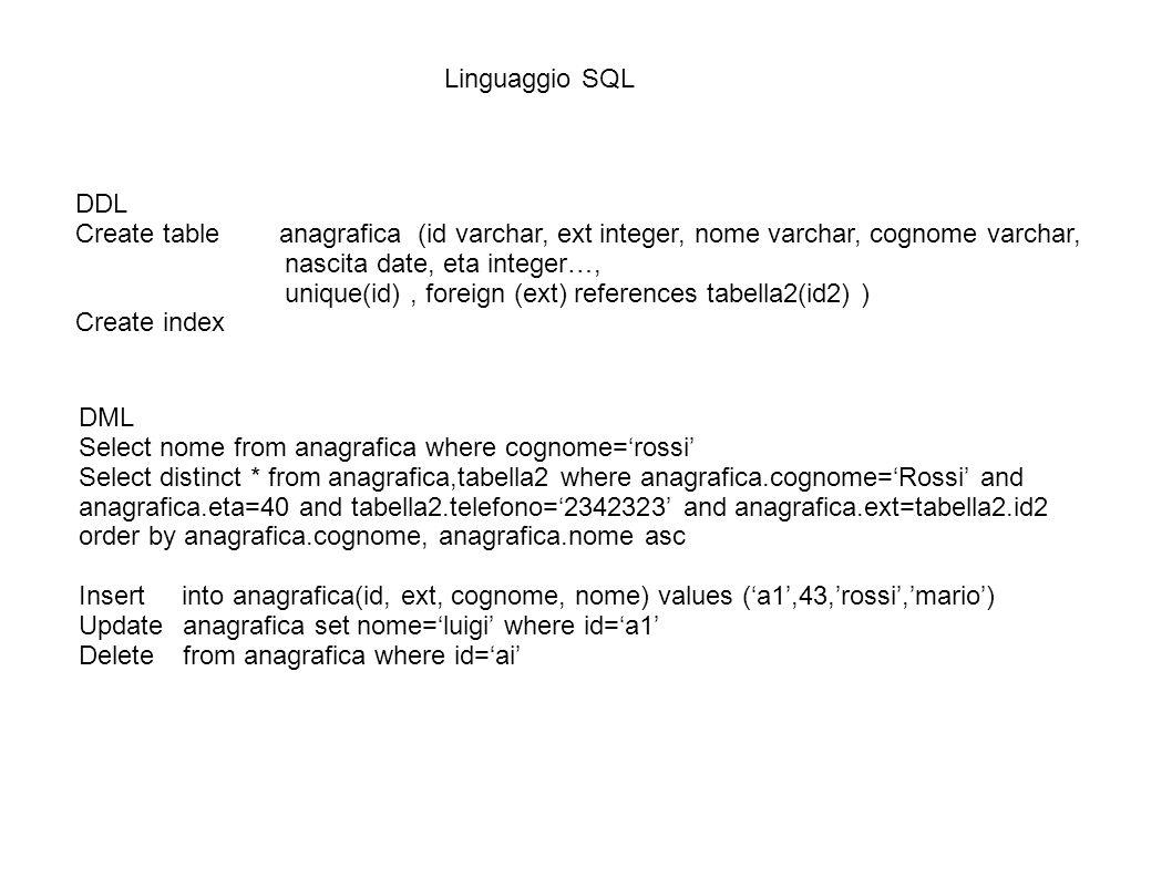 Linguaggio SQL DDL. Create table anagrafica (id varchar, ext integer, nome varchar, cognome varchar,