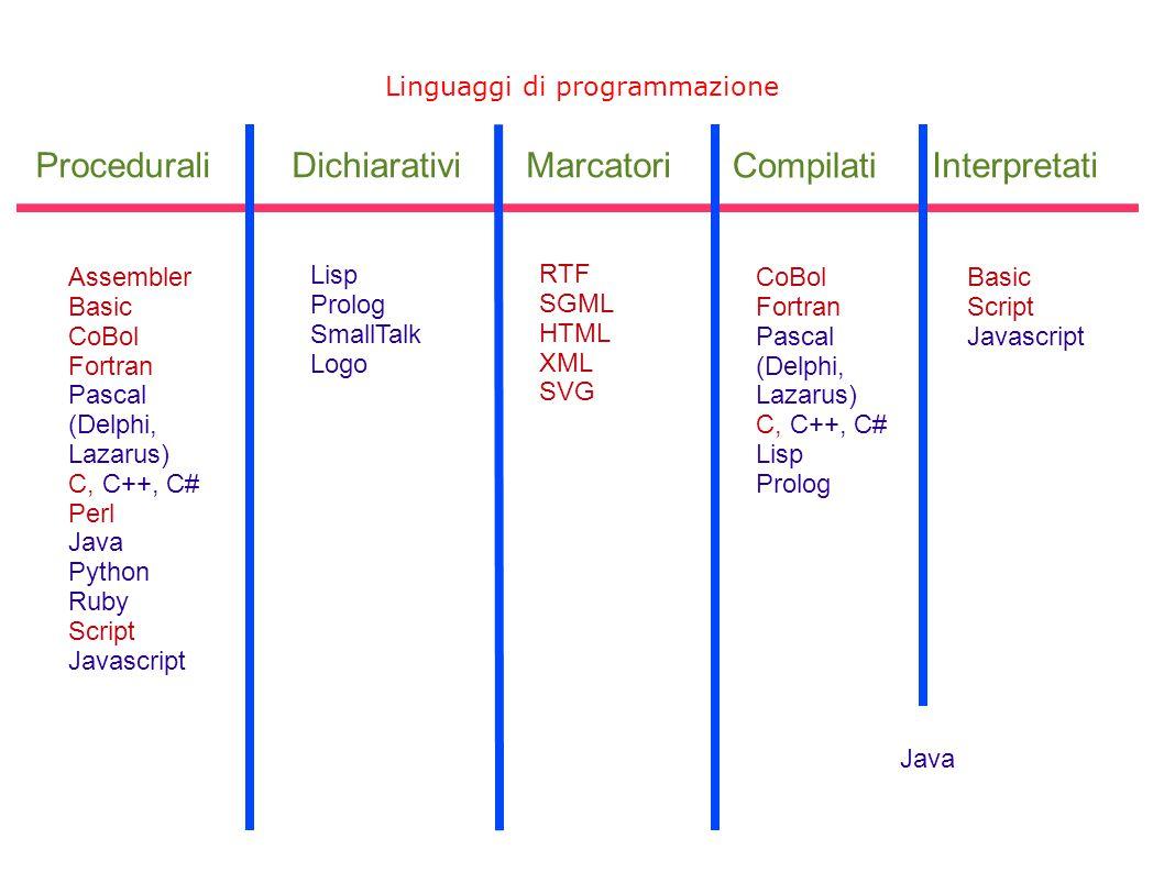 Procedurali Dichiarativi Marcatori Compilati Interpretati
