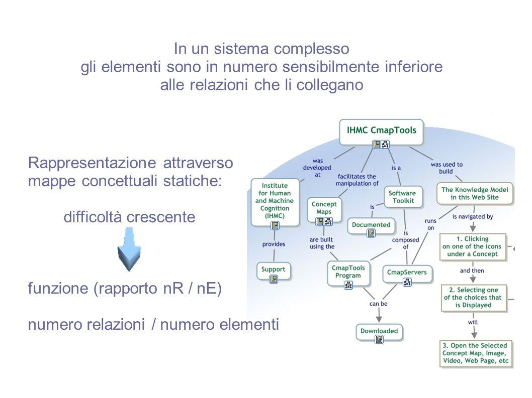 In un sistema complesso