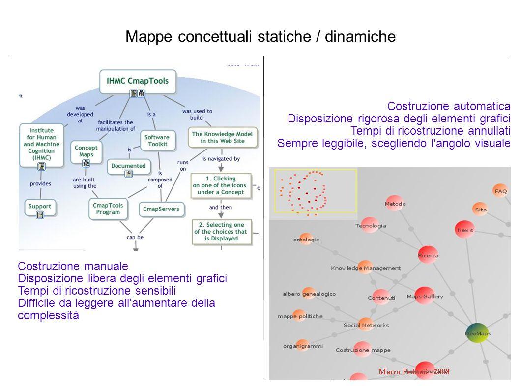 Mappe concettuali statiche / dinamiche