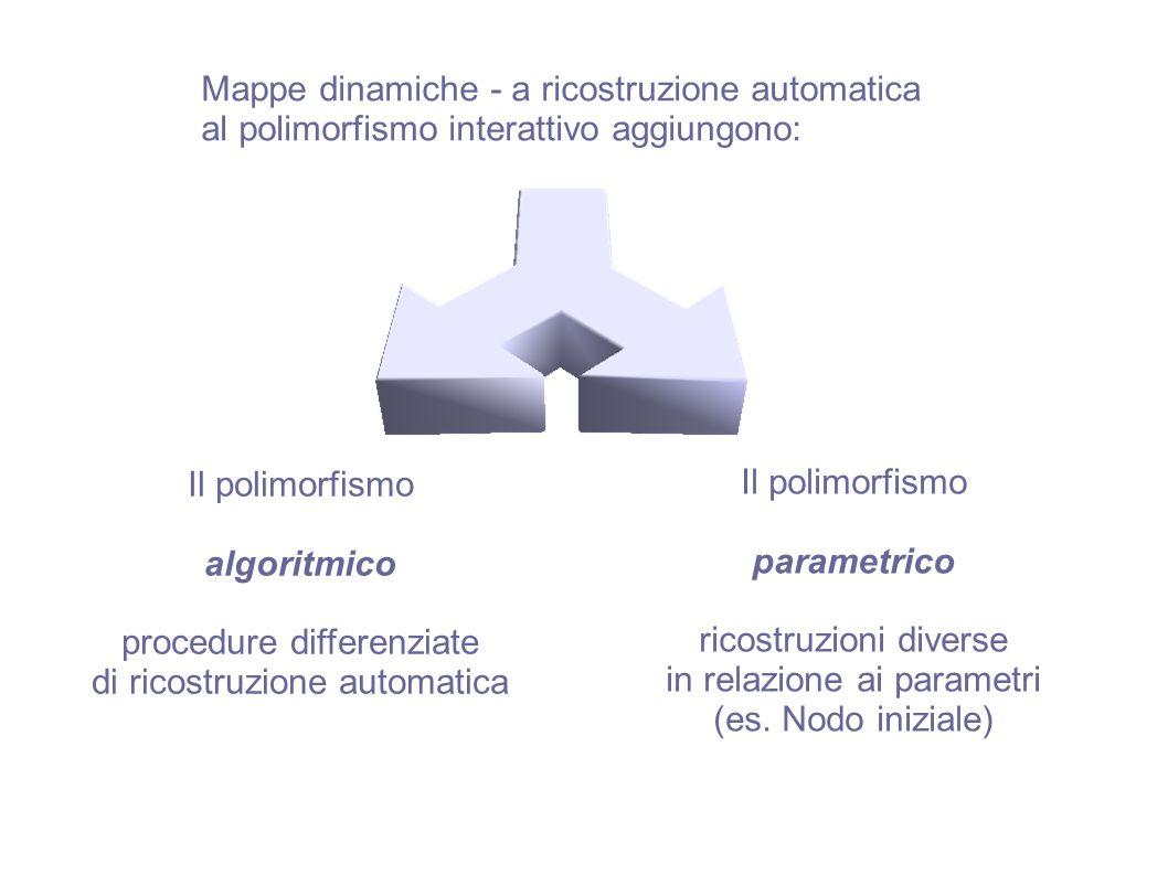 algoritmico parametrico