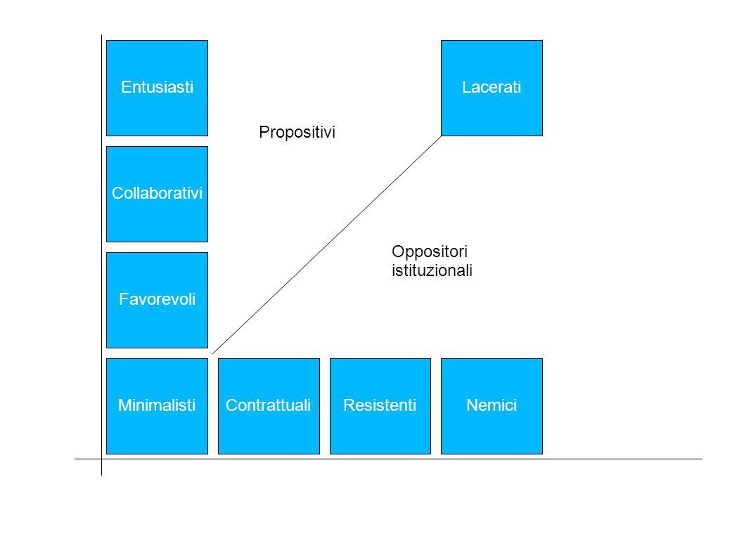 Entusiasti Lacerati. Propositivi. Propositivi. Collaborativi. Accettano. Oppositori. istituzionali.