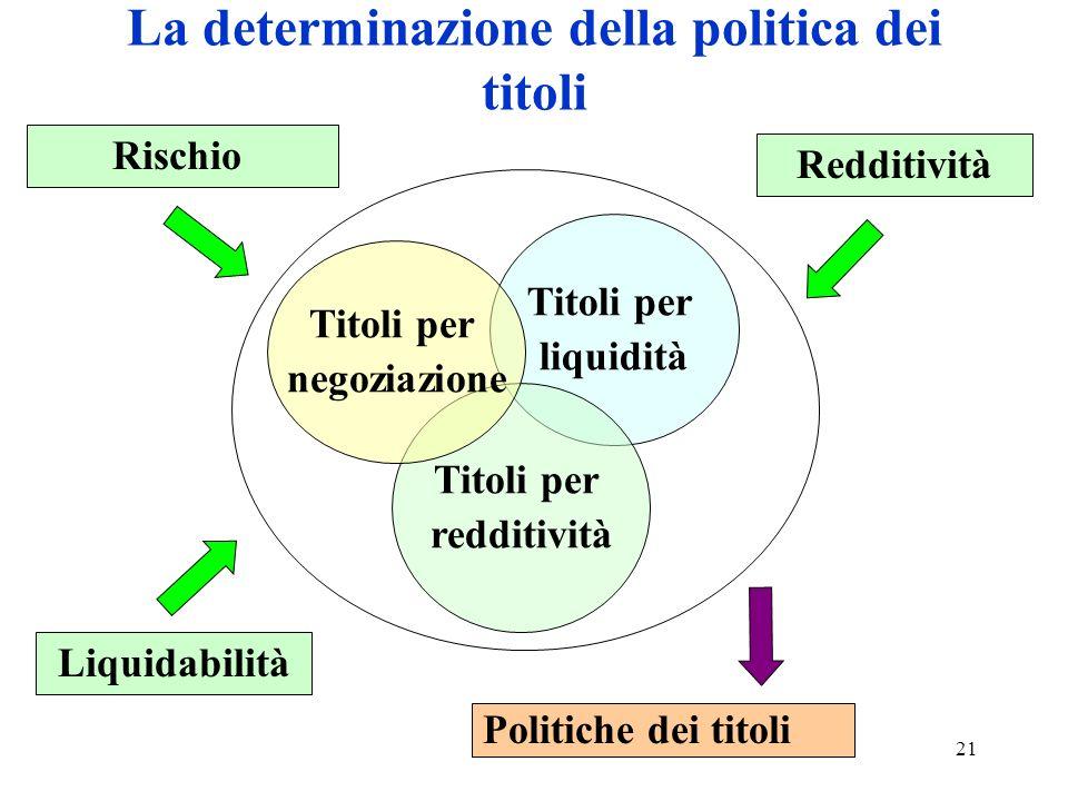 La determinazione della politica dei titoli
