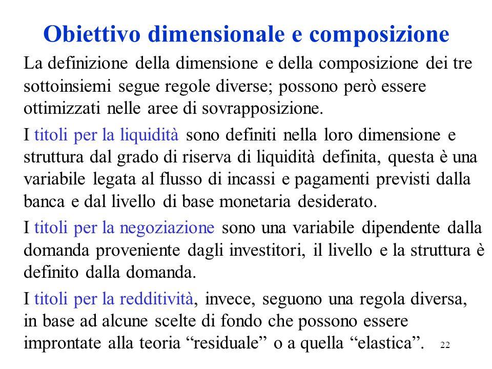 Obiettivo dimensionale e composizione