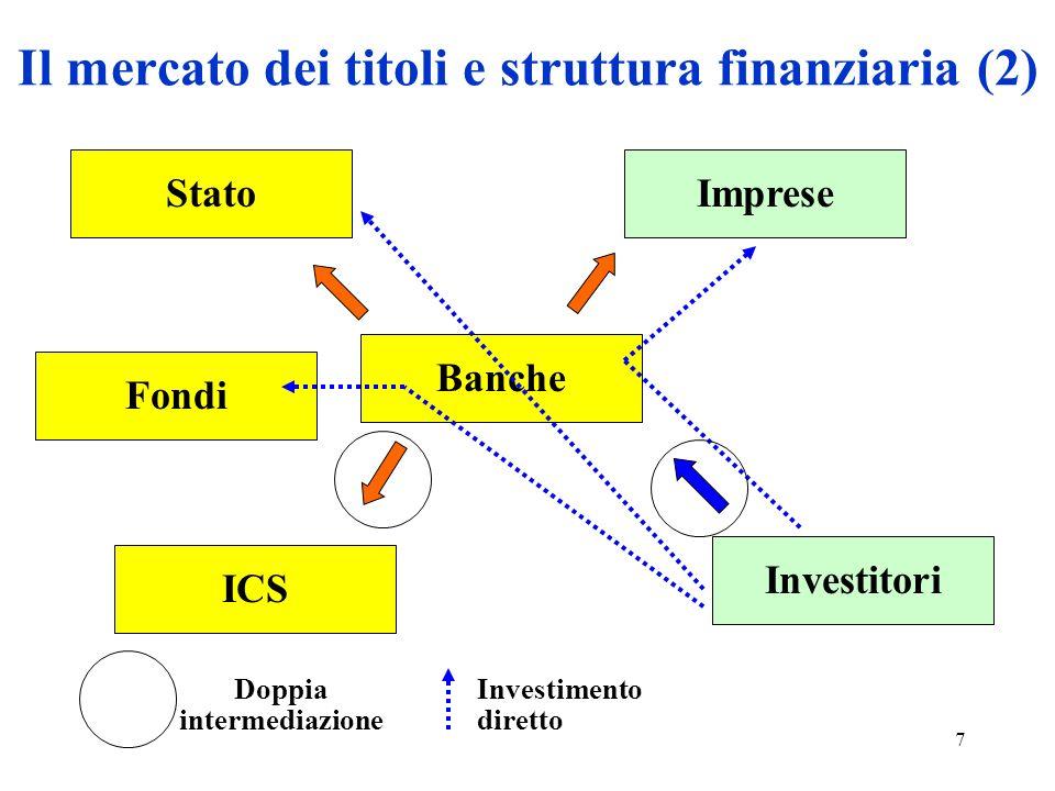 Il mercato dei titoli e struttura finanziaria (2)