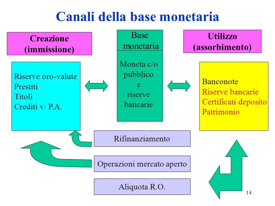 Canali della base monetaria