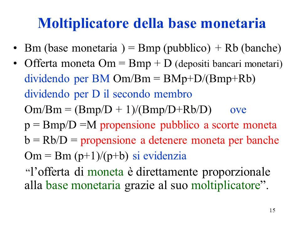Moltiplicatore della base monetaria