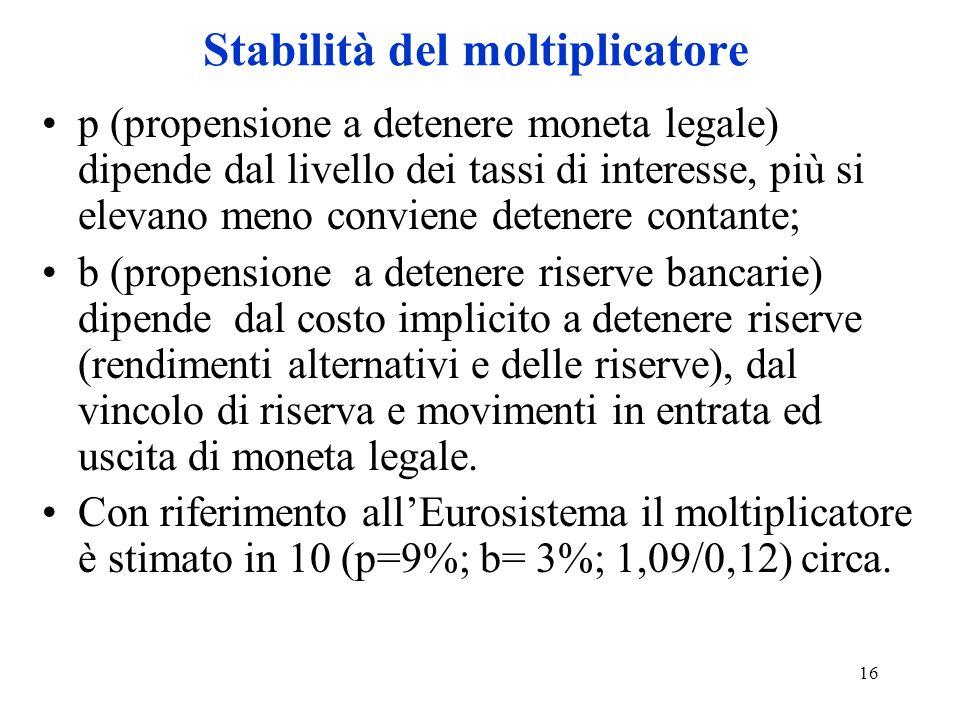 Stabilità del moltiplicatore