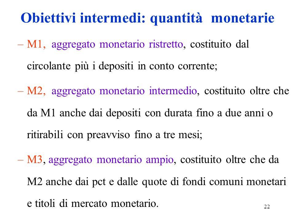 Obiettivi intermedi: quantità monetarie