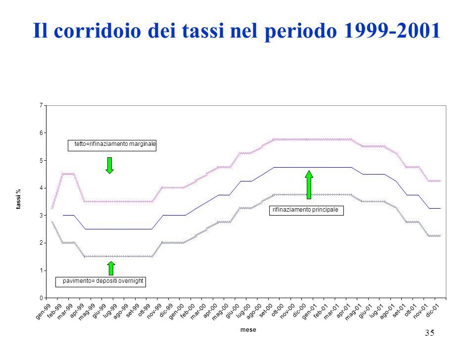 Il corridoio dei tassi nel periodo 1999-2001