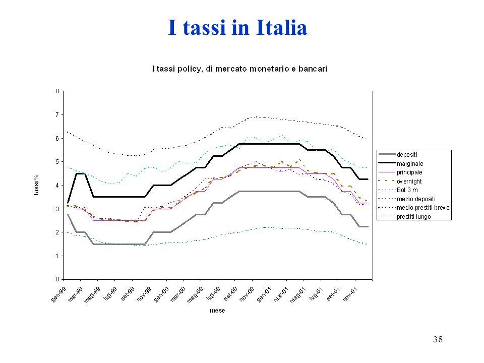 I tassi in Italia