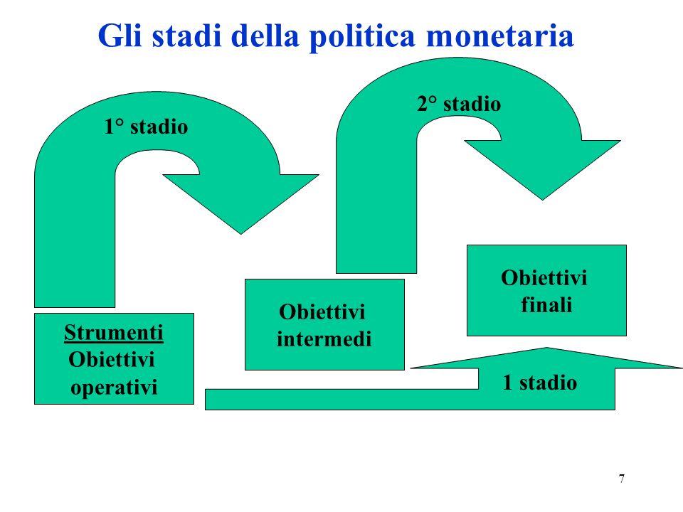 Gli stadi della politica monetaria