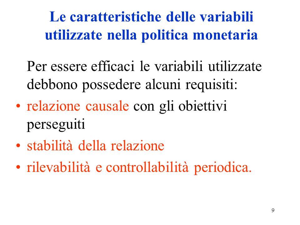 Le caratteristiche delle variabili utilizzate nella politica monetaria