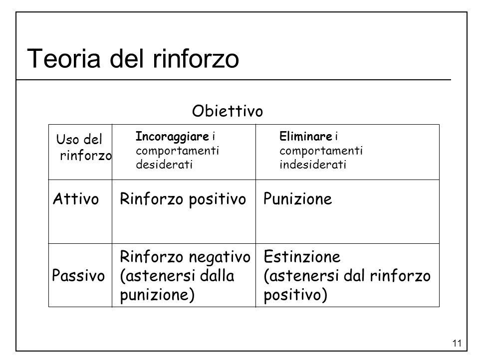 Teoria del rinforzo Obiettivo Attivo Passivo