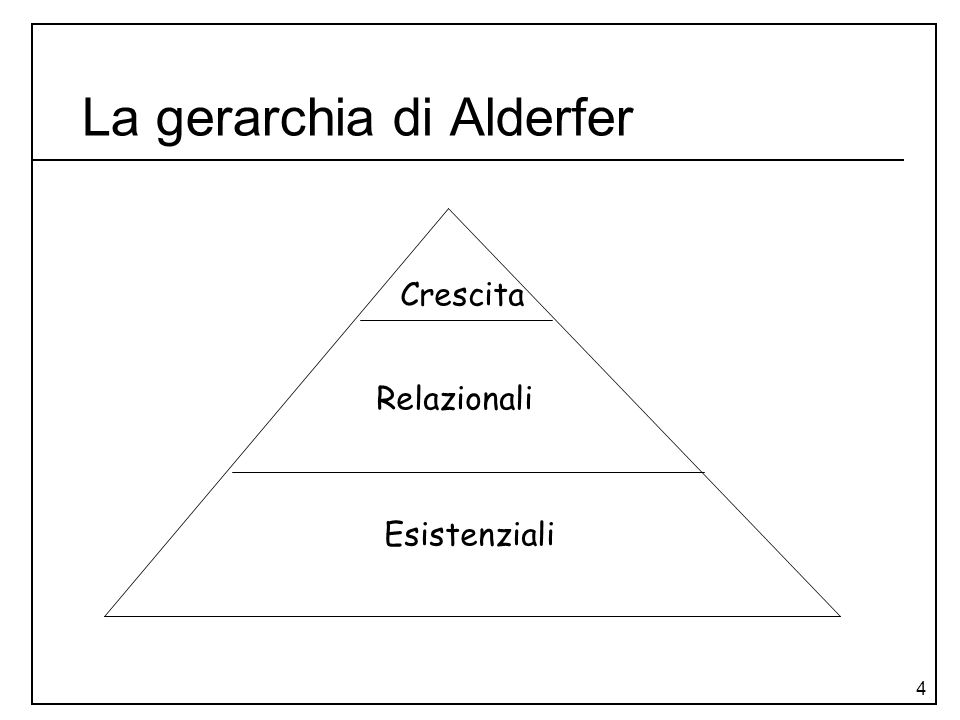 La gerarchia di Alderfer