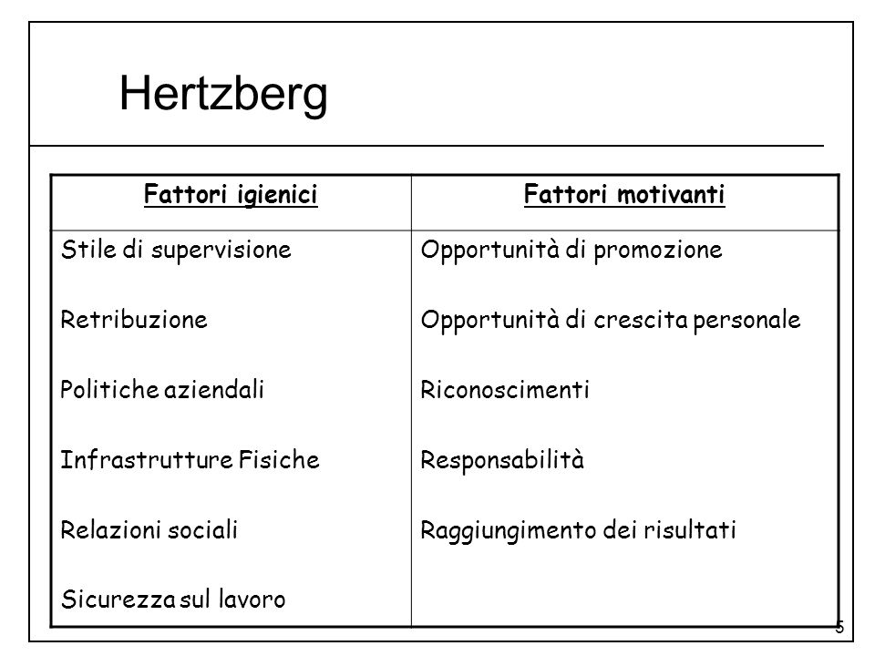 Hertzberg Fattori igienici Fattori motivanti Stile di supervisione