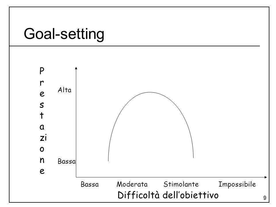 Goal-setting Prestazione Difficoltà dell'obiettivo Alta Bassa