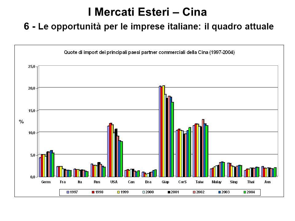 I Mercati Esteri – Cina 6 - Le opportunità per le imprese italiane: il quadro attuale