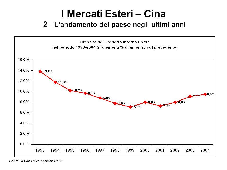 I Mercati Esteri – Cina 2 - L'andamento del paese negli ultimi anni