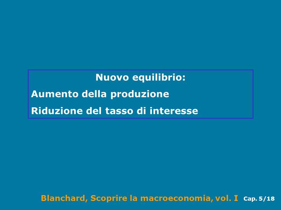 Nuovo equilibrio: Aumento della produzione Riduzione del tasso di interesse