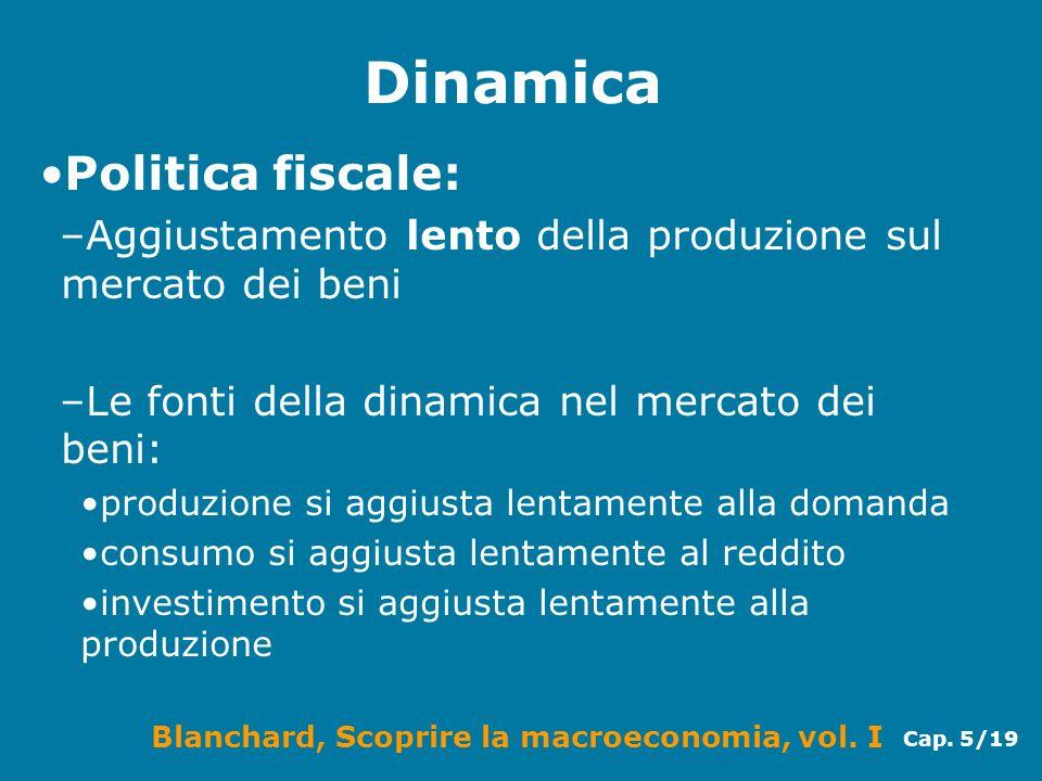 Dinamica Politica fiscale: