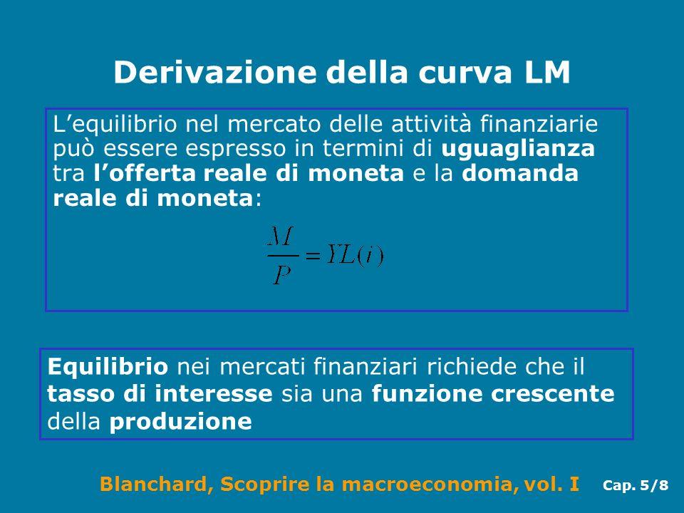 Derivazione della curva LM