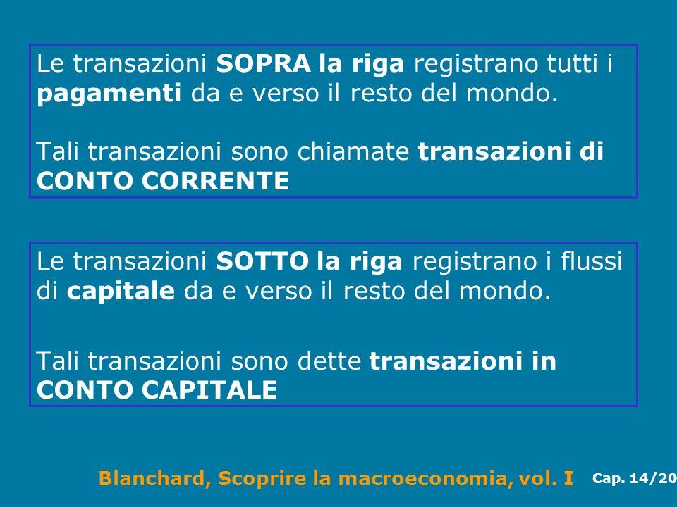 Le transazioni SOPRA la riga registrano tutti i pagamenti da e verso il resto del mondo. Tali transazioni sono chiamate transazioni di CONTO CORRENTE
