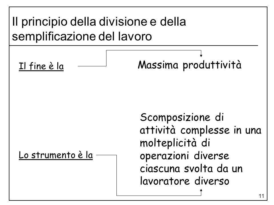 Il principio della divisione e della semplificazione del lavoro