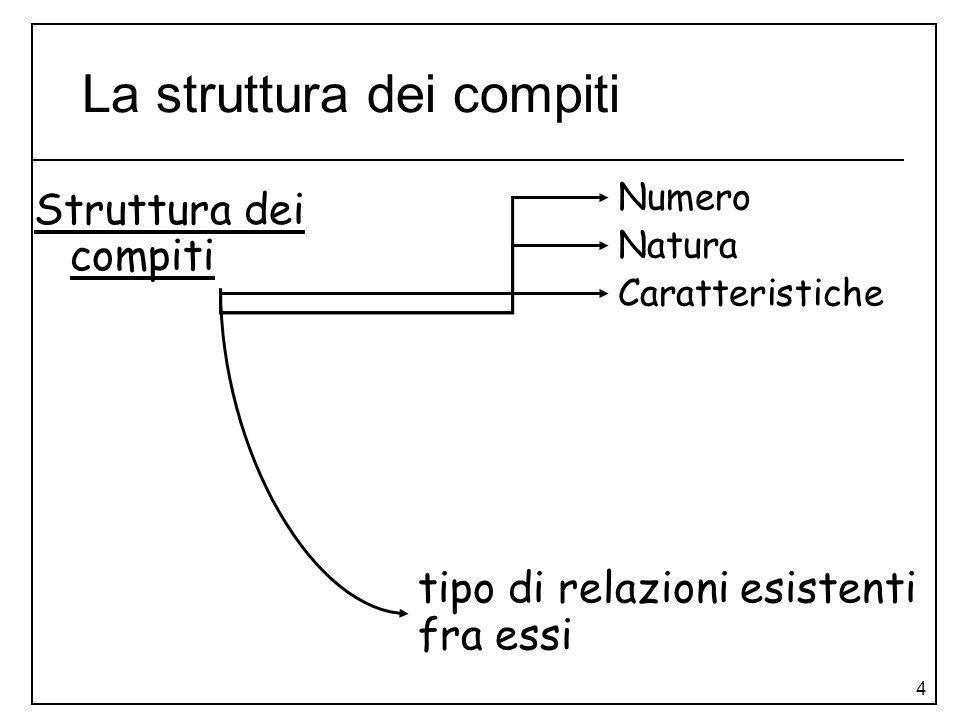 La struttura dei compiti