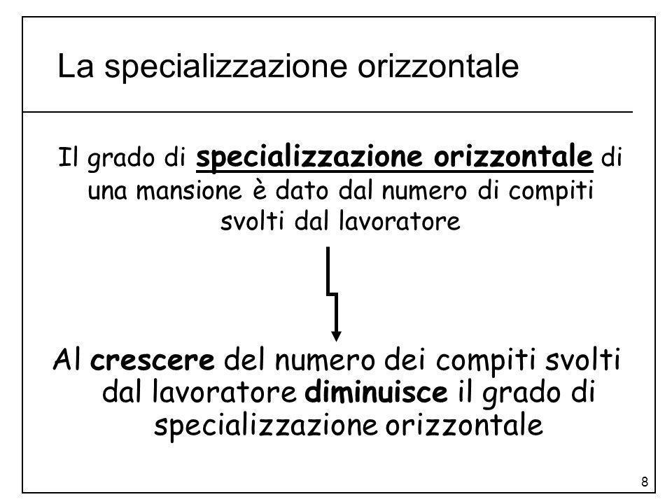 La specializzazione orizzontale