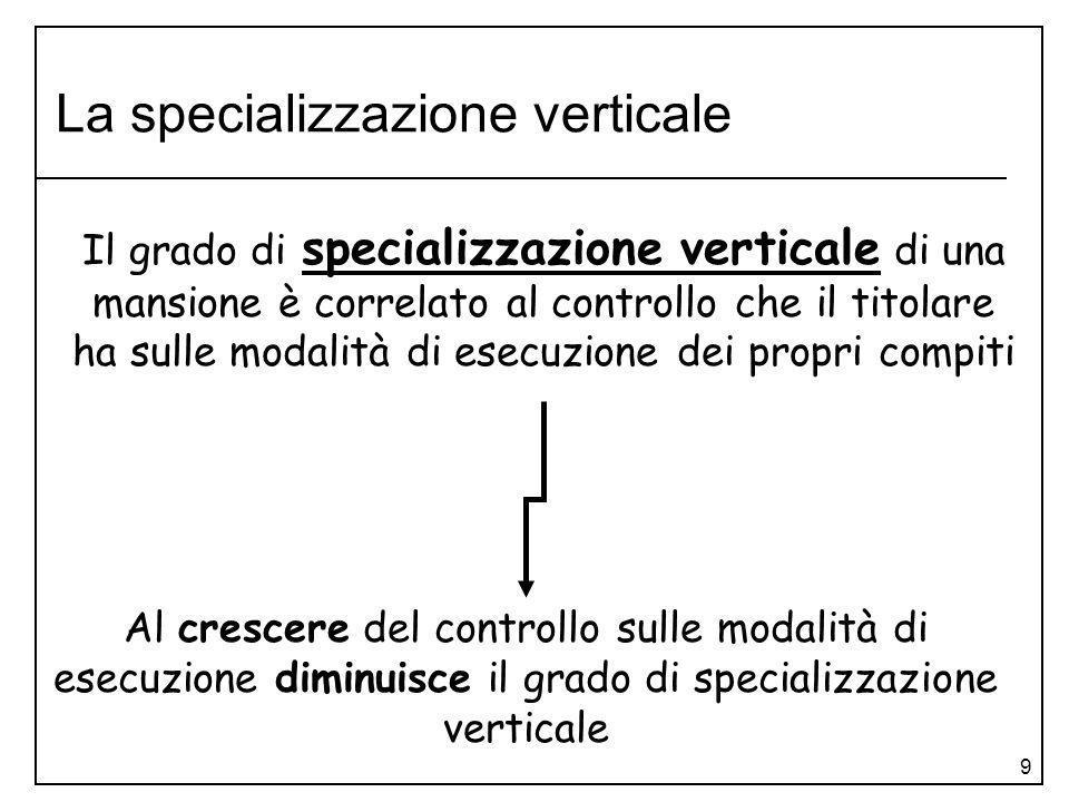 La specializzazione verticale