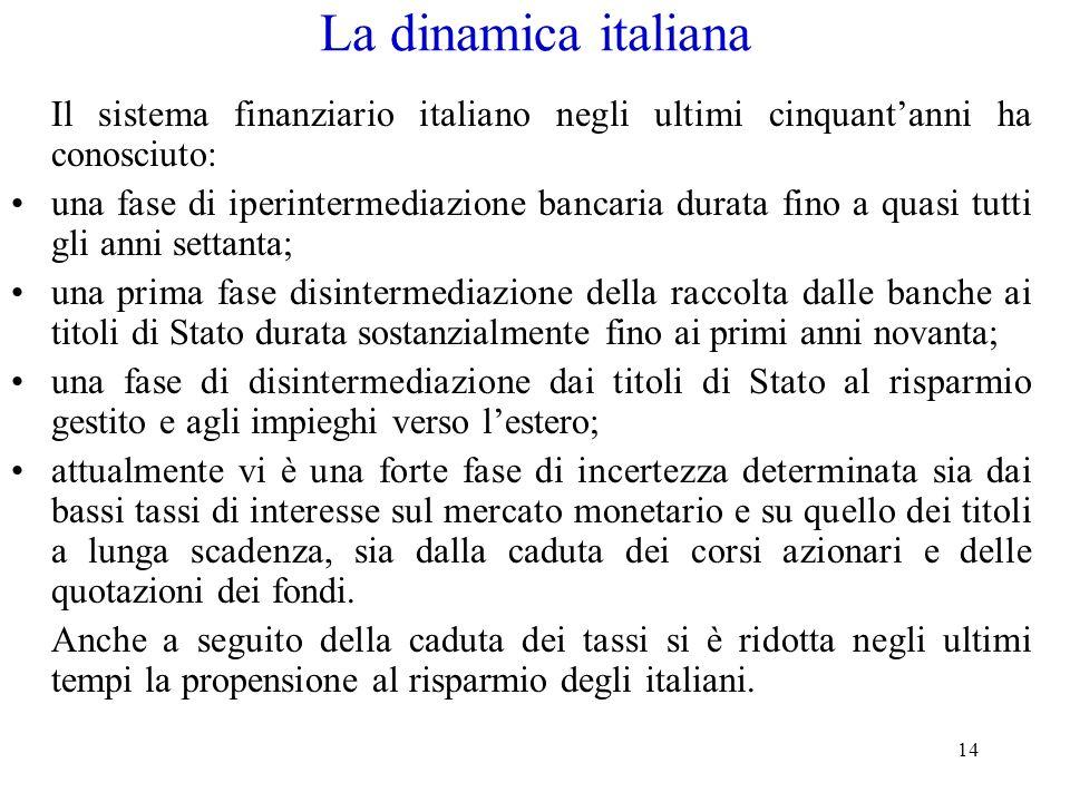 La dinamica italiana Il sistema finanziario italiano negli ultimi cinquant'anni ha conosciuto: