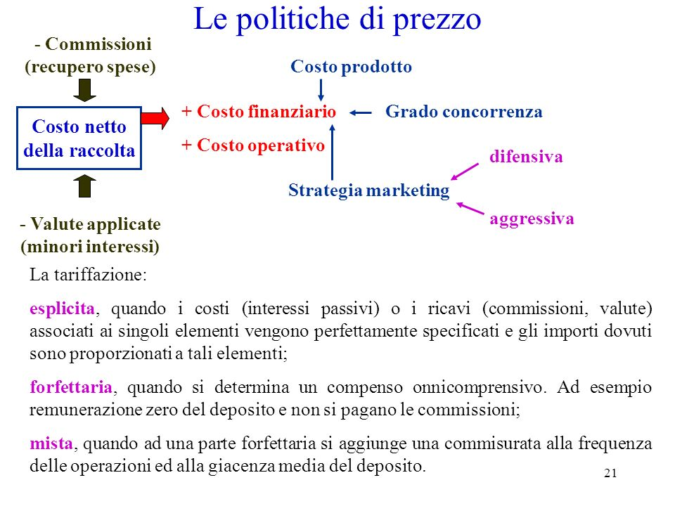 - Commissioni (recupero spese) - Valute applicate (minori interessi)