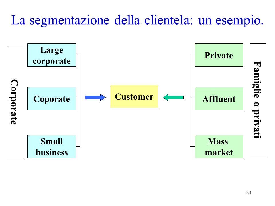 La segmentazione della clientela: un esempio.