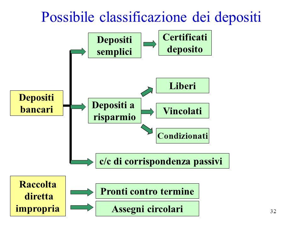 Possibile classificazione dei depositi