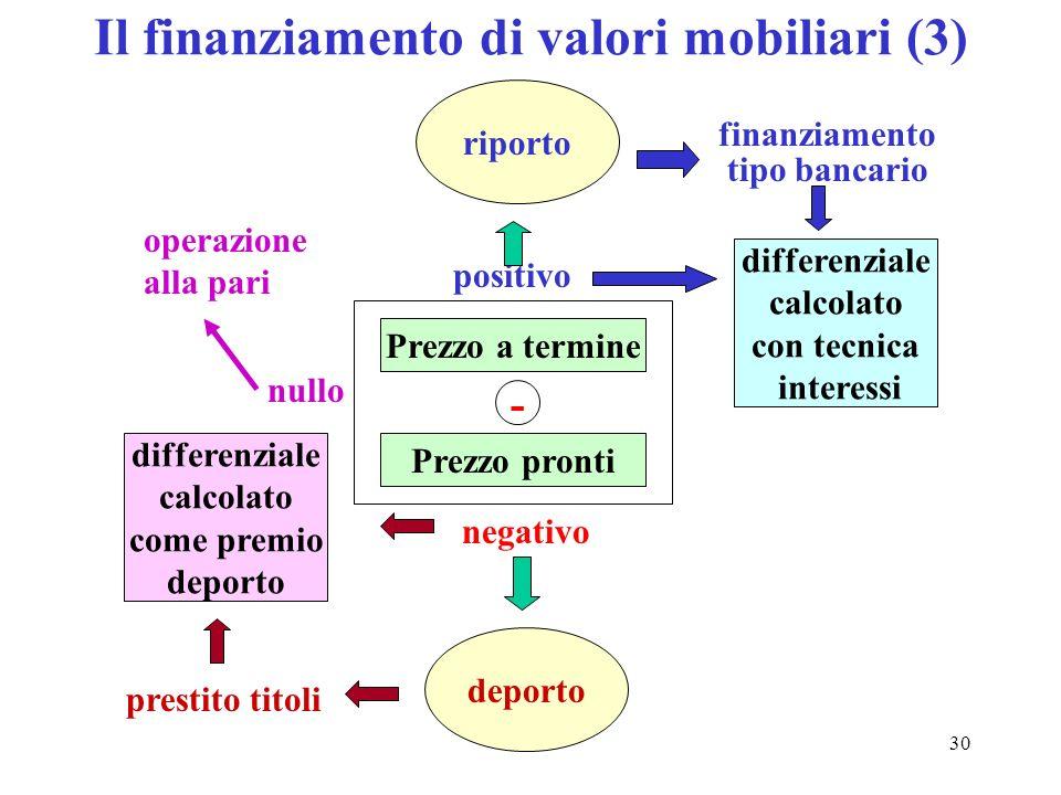 Il finanziamento di valori mobiliari (3)
