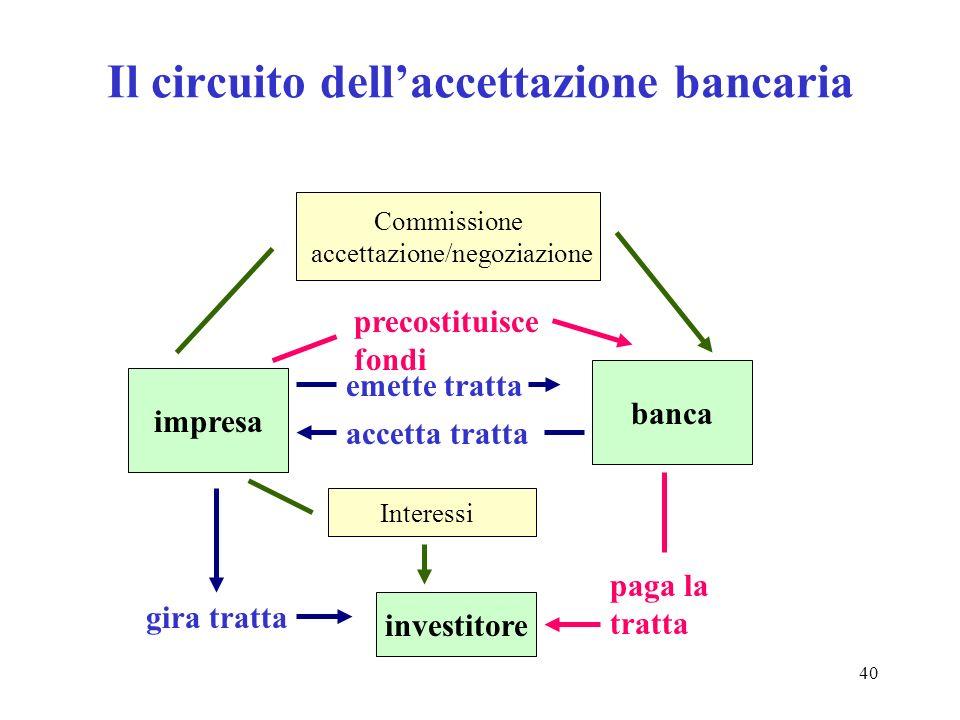 Il circuito dell'accettazione bancaria