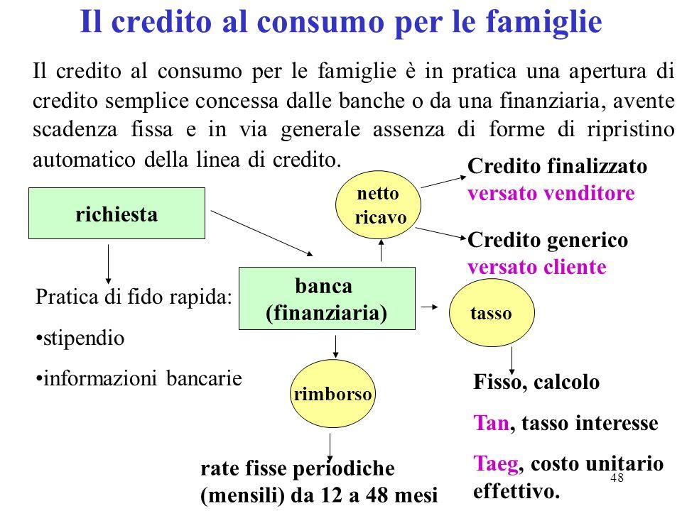 Il credito al consumo per le famiglie