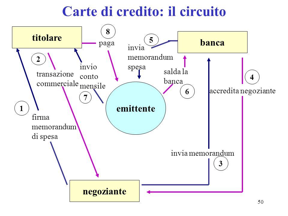 Carte di credito: il circuito