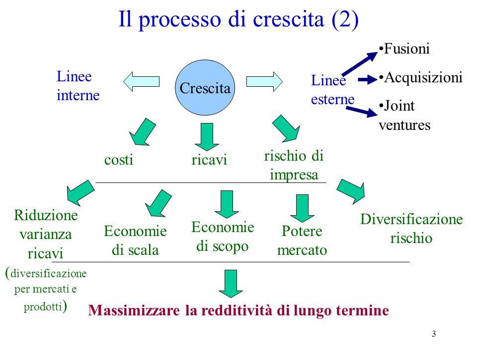 Il processo di crescita (2)