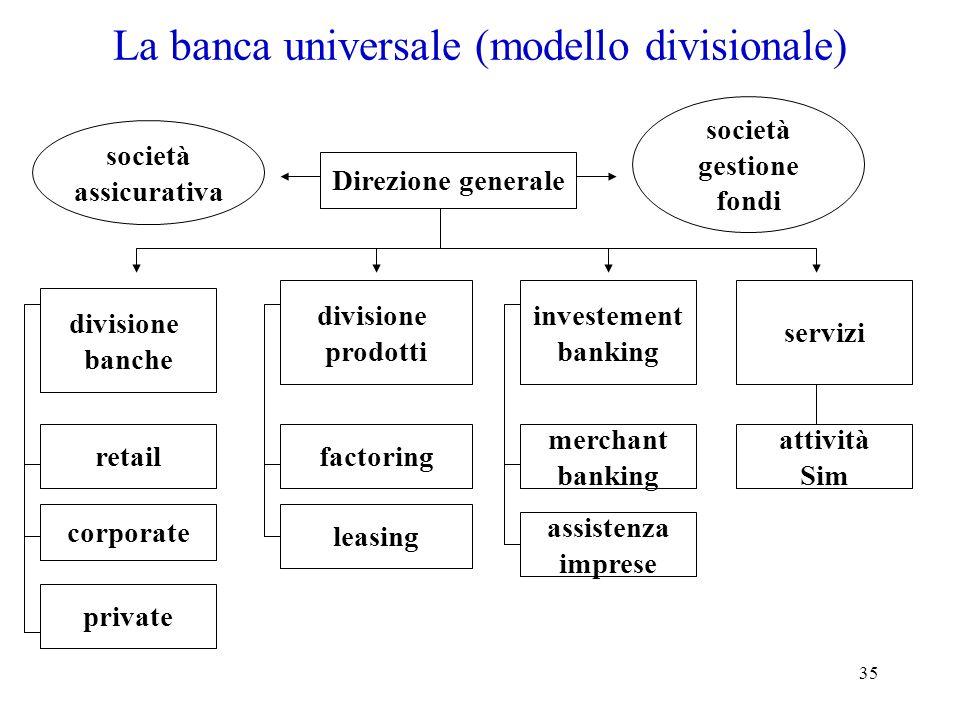 La banca universale (modello divisionale)