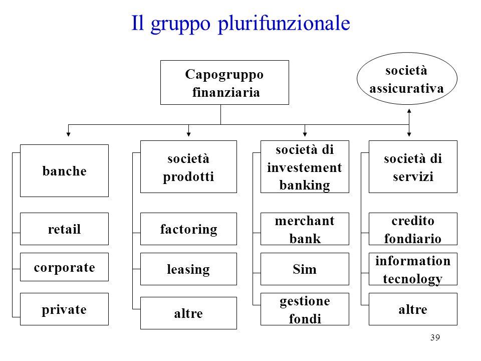Il gruppo plurifunzionale