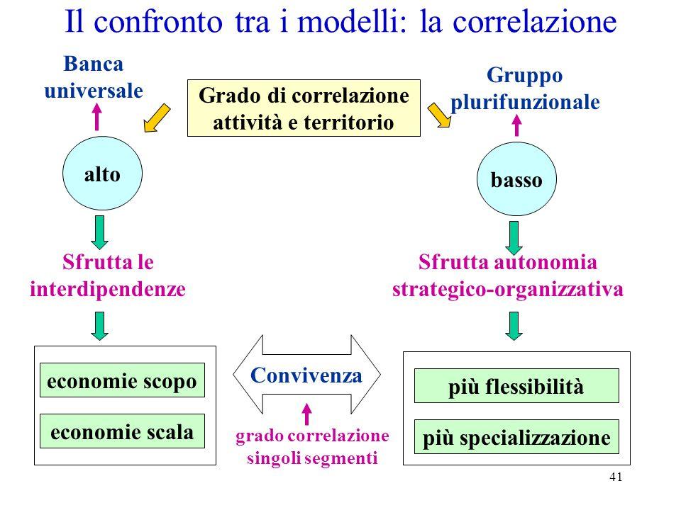 Il confronto tra i modelli: la correlazione