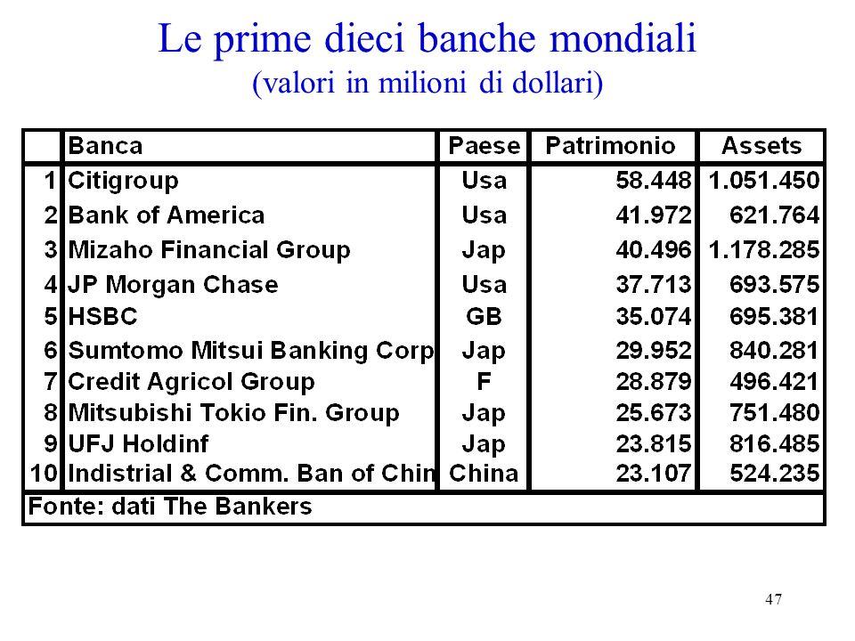 Le prime dieci banche mondiali (valori in milioni di dollari)