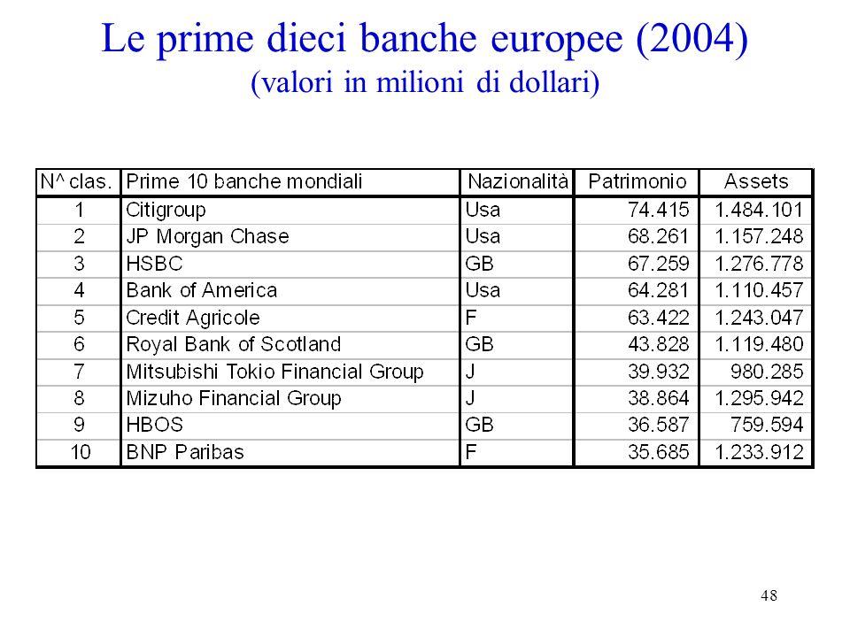 Le prime dieci banche europee (2004) (valori in milioni di dollari)